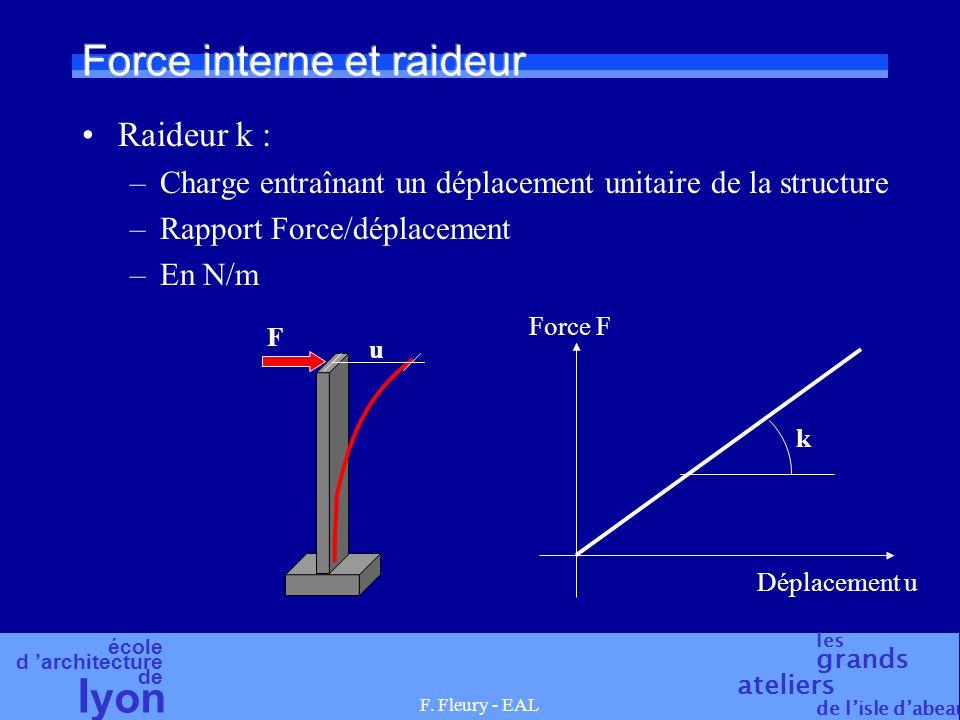 école d architecture de l yon les grands ateliers de lisle dabeau F. Fleury - EAL Force interne et raideur Raideur k : –Charge entraînant un déplaceme