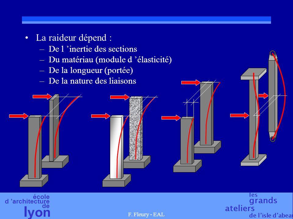 école d architecture de l yon les grands ateliers de lisle dabeau F. Fleury - EAL La raideur dépend : –De l inertie des sections –Du matériau (module