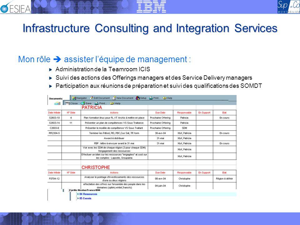 Infrastructure Consulting and Integration Services Mon rôle assister léquipe de management : Administration de la Teamroom ICIS Suivi des actions des