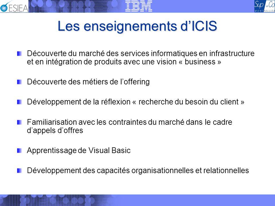 Les enseignements dICIS Découverte du marché des services informatiques en infrastructure et en intégration de produits avec une vision « business » D