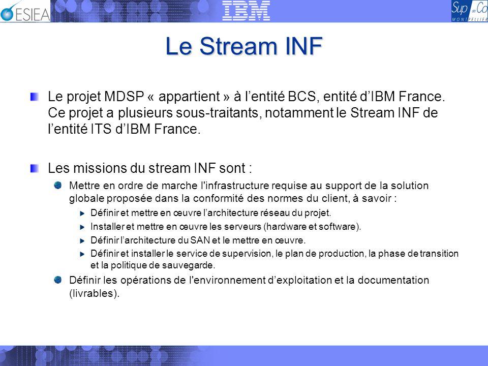 Le Stream INF Le projet MDSP « appartient » à lentité BCS, entité dIBM France. Ce projet a plusieurs sous-traitants, notamment le Stream INF de lentit