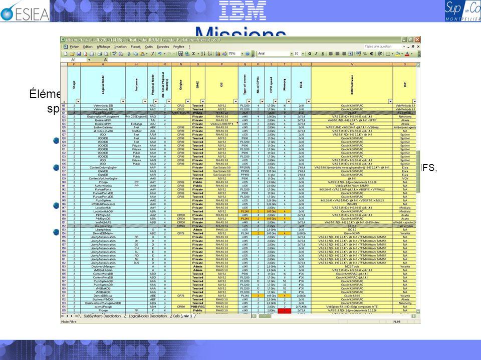 Missions Gestion des dossiers de spécifications Éléments techniques rencontrés lors de la mise en place des dossiers de spécifications : Operating Sys
