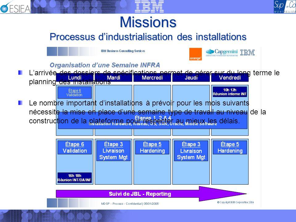 Missions Processus dindustrialisation des installations Larrivée des dossiers de spécifications permet de gérer sur du long terme le planning des inst