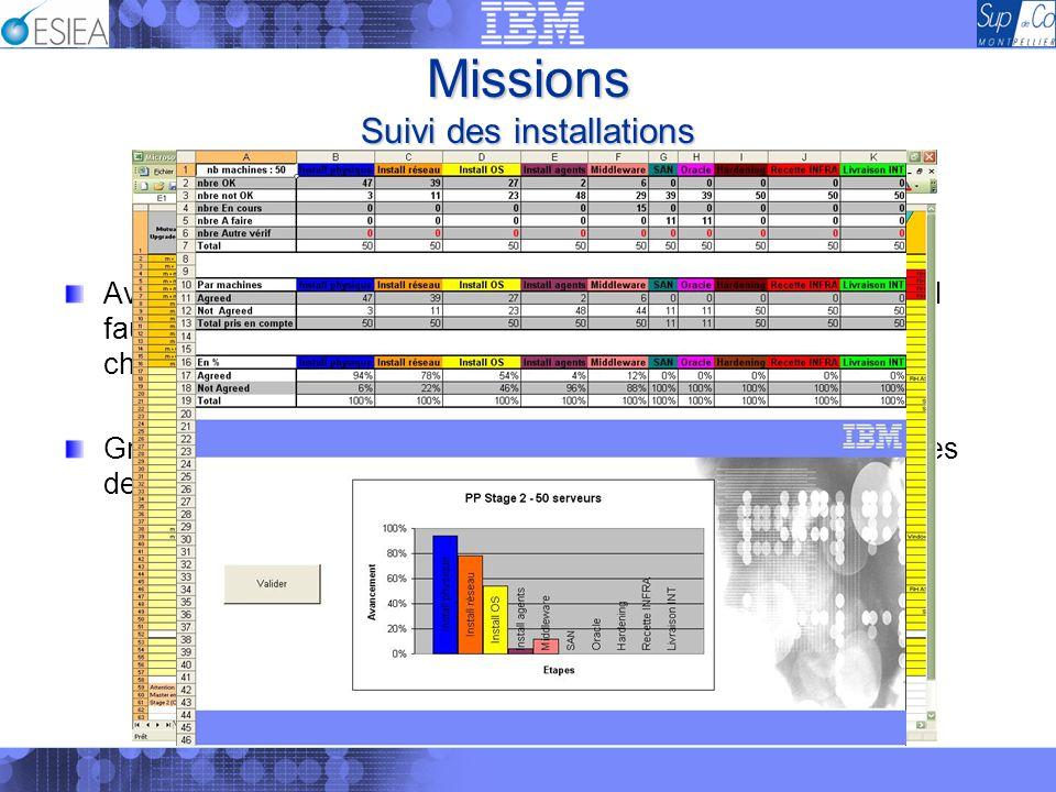 Missions Suivi des installations Avec les dossiers de spécifications et le planning mis en place, il faut également disposer dun suivi précis des inst