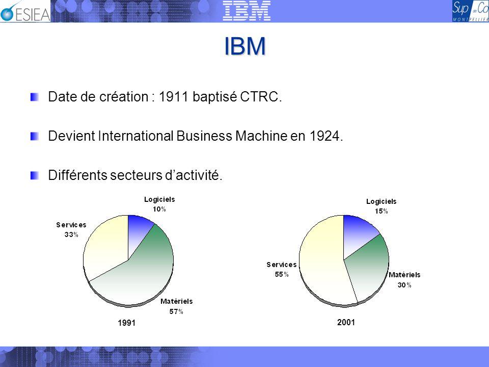 IBM Date de création : 1911 baptisé CTRC. Devient International Business Machine en 1924. Différents secteurs dactivité. 1991 2001
