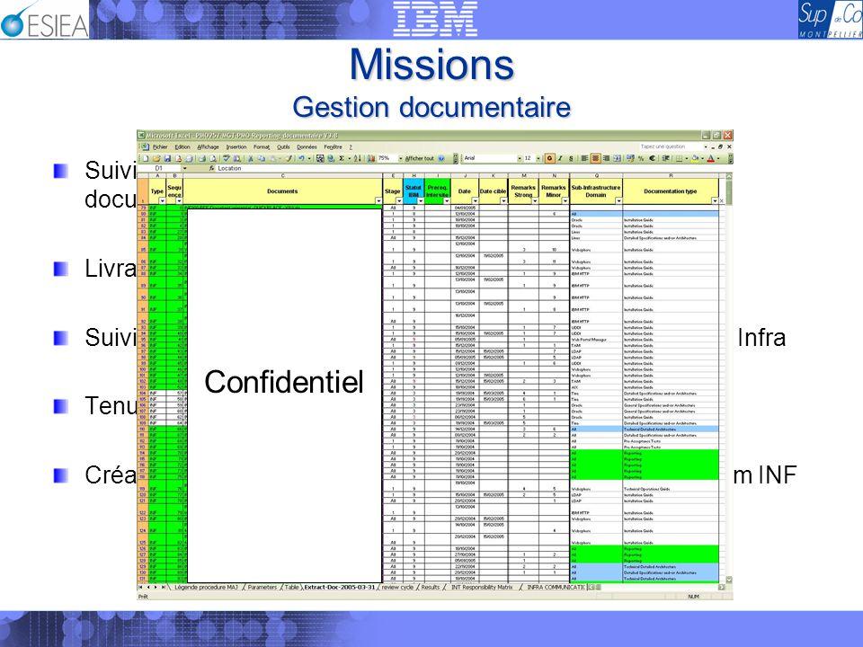 Missions Gestion documentaire Suivi auprès des rédacteurs Infra de la finalisation de la documentation Livraison des documents chez le client Suivi de