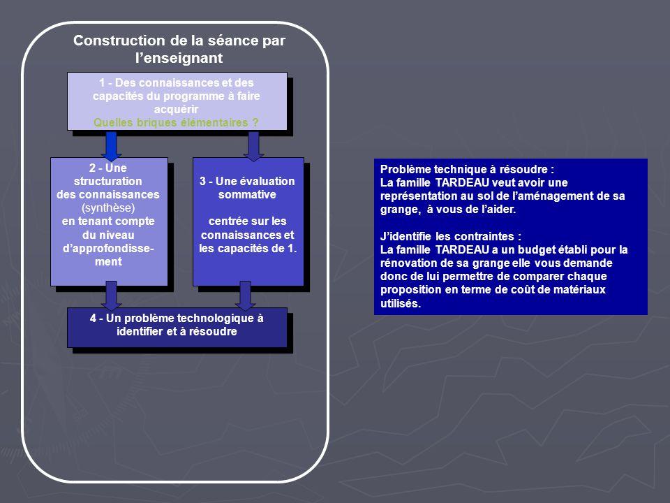 Construction de la séance par lenseignant 1 - Des connaissances et des capacités du programme à faire acquérir Quelles briques élémentaires ? 1 - Des