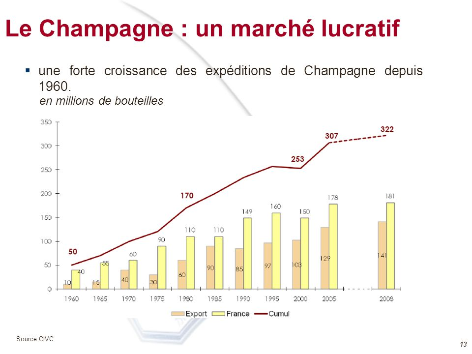 12 La Champagne Source CIVC LAOC (AOC) Champagne est limitée à 33 925 hectares (317 communes) et plantée à plus de 97% Chèreté du raisin: entre 4,85 et 6,35 le kg ( vendange 2008) Les Vignerons possèdent 90% des surfaces plantées - Les Maisons de Champagne commercialisent près des 2/3 des expéditions totales (dont 90% de lexport) Complexité du processus de révision de lAOC Résultats attendus à partir de 2020