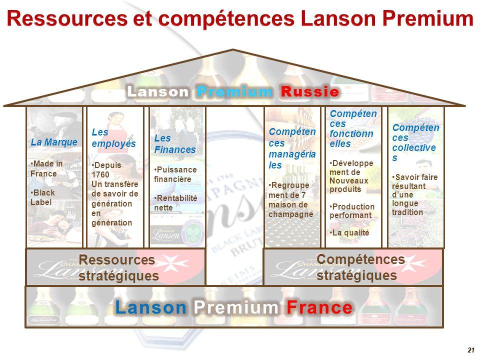 20 CompétencesProcessus Managériales Organisation / contrôle via croissance externe Regroupement de 7 maisons de champagne qui contrôlent toute la cha