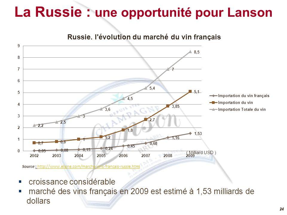23 140 millions d habitants 4ème importateur mondial de vin en volume et le 9ème en valeur Augmentation de la consommation de vins de 57% sur les 10 dernières années.