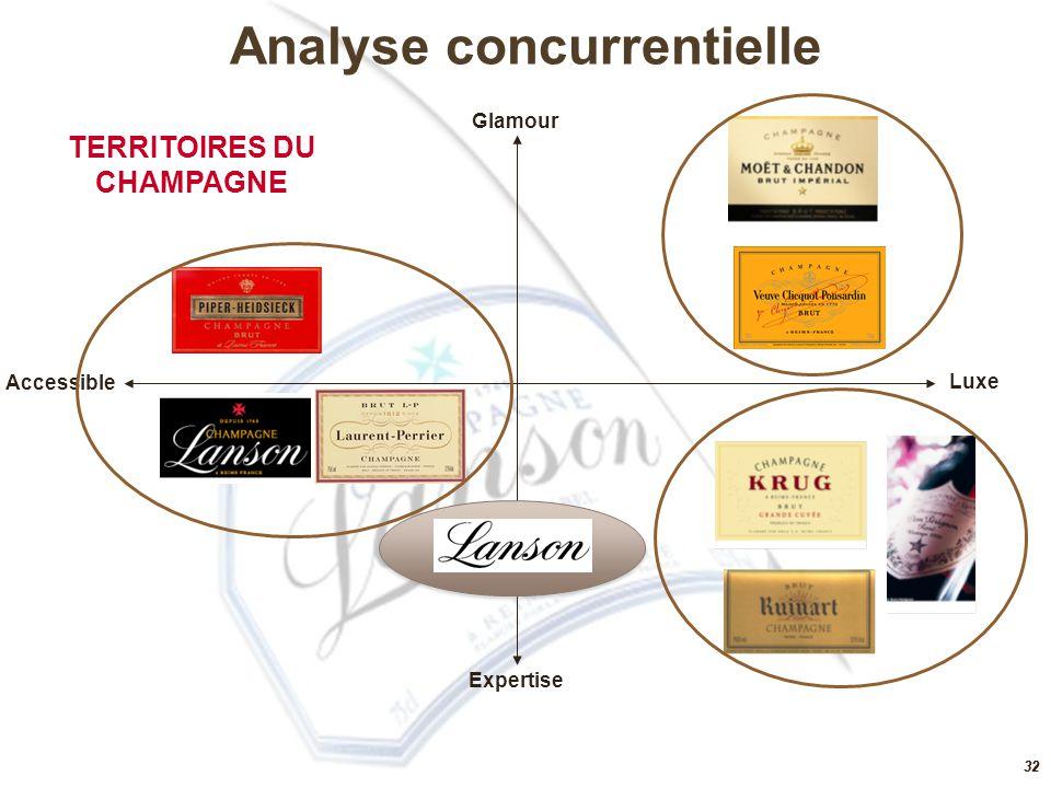 31 Forte augmentation des importations de champagne : 1,3 million de bouteilles en 2008 (+30%) Avec le volume atteint en 2007 la Russie rejoint le groupe des 15 pays qui consomment le plus de champagne Le champagne représente 4 % en volume des vins effervescents importés en Russie en 2007 Progression en 2007 - 41,3 % en volume et 60,5 % en valeur Evolution des importations de vins effervescents Source : Comtrade Marché russe vins effervescents et champagne