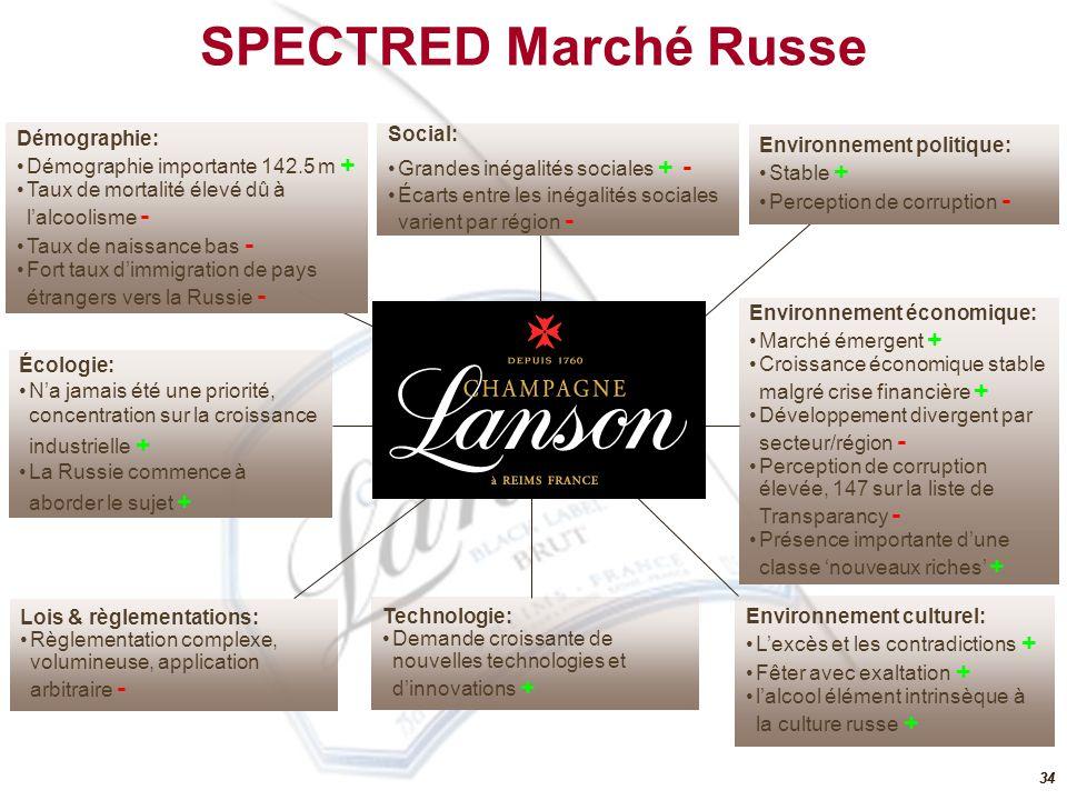33 3 groupes leaders: Pernod Ricard, LVMH, Rémy Cointreau Poids de lexport plus important et forte présence US Portefeuille de marques premium et offre de prix élevée Codes de différentiation prononcés Analyse concurrentielle