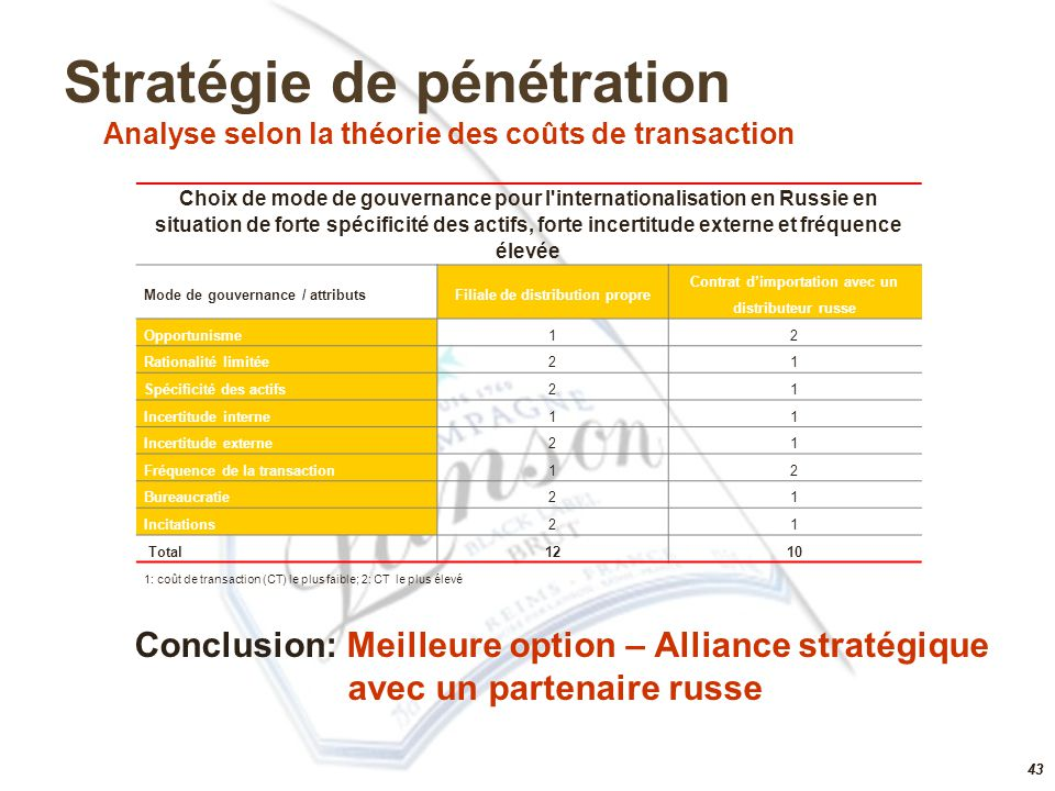 42 Stratégie de pénétration Analyse selon la théorie des coûts de transaction spécificité des actifs élevée – production spécifique de champagne incer