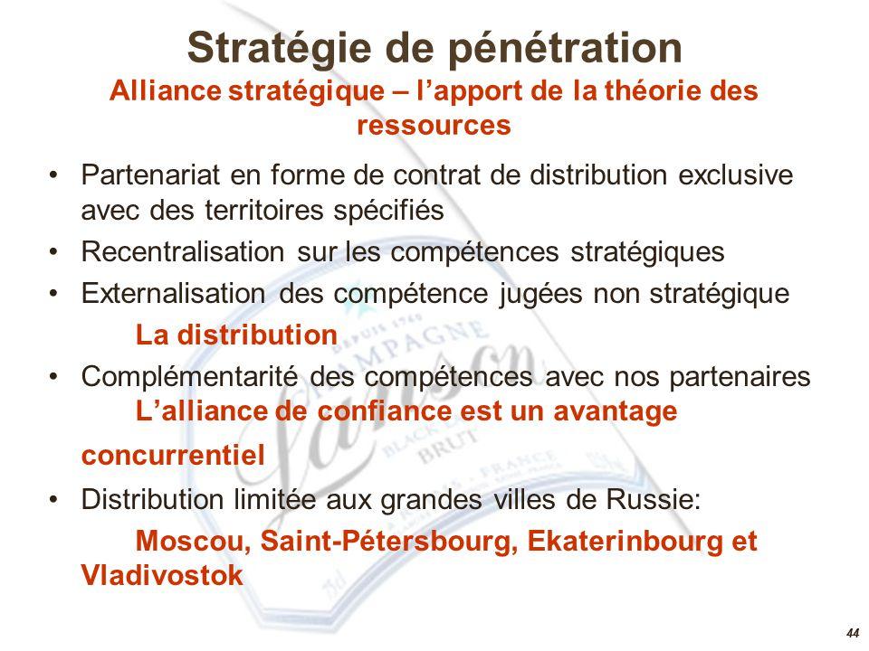 43 Stratégie de pénétration Analyse selon la théorie des coûts de transaction 43 Choix de mode de gouvernance pour l'internationalisation en Russie en