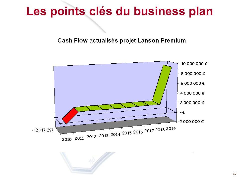 48 Les points clés du business plan CA Déplacement progressif du volume des ventes Lanson de la France vers lexport (dont Russie) Réaffectation de la matière première des marques à faible marge de BCC vers la gamme de produit Lanson Coûts dexploitation Dérive du coût dachat de la matière première(raisin) CAPEX Investissements = 16,3 M (marketing, partenariat et implantation commerciale en plusieurs phases de 2010, 2013 et 2016) Amortissement linéaire 10 ans
