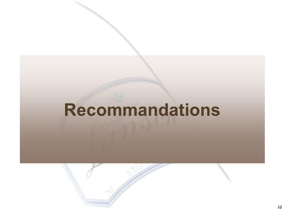 51 Analyse de sensibilité du projet VariablesTRI Stratégie« medium » «Black Carat» : 49 «Gold Carat» : 80 Coffret prestige « Gold Carat » : 2000 - 5% Affaiblissement du Rouble Hypothèse 1 Rouble = 0,60 - 6%