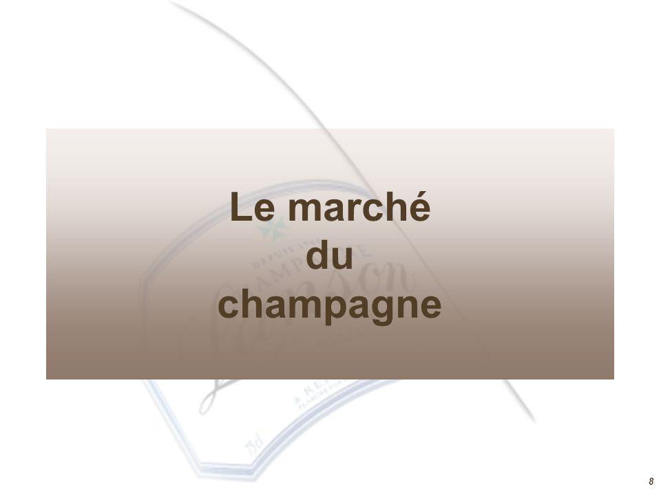 7 Lanson : Ses valeurs et sa gamme La Gamme Les Intemporelles (Vol. 78% - CA 56%) La Noble Cuvée (Vol. 13% - CA 25%) Les Grands Millésimes (Vol. 9% -