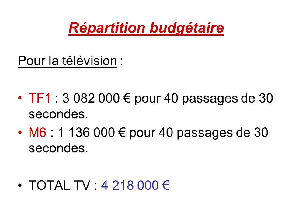 Répartition budgétaire Pour la télévision : TF1 : 3 082 000 pour 40 passages de 30 secondes. M6 : 1 136 000 pour 40 passages de 30 secondes. TOTAL TV