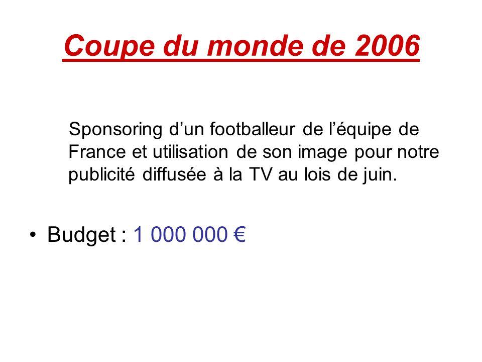Coupe du monde de 2006 Sponsoring dun footballeur de léquipe de France et utilisation de son image pour notre publicité diffusée à la TV au lois de ju