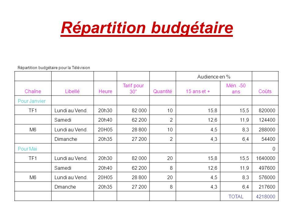 Répartition budgétaire Répartition budgétaire pour la Télévision Audience en % ChaîneLibelléHeure Tarif pour 30