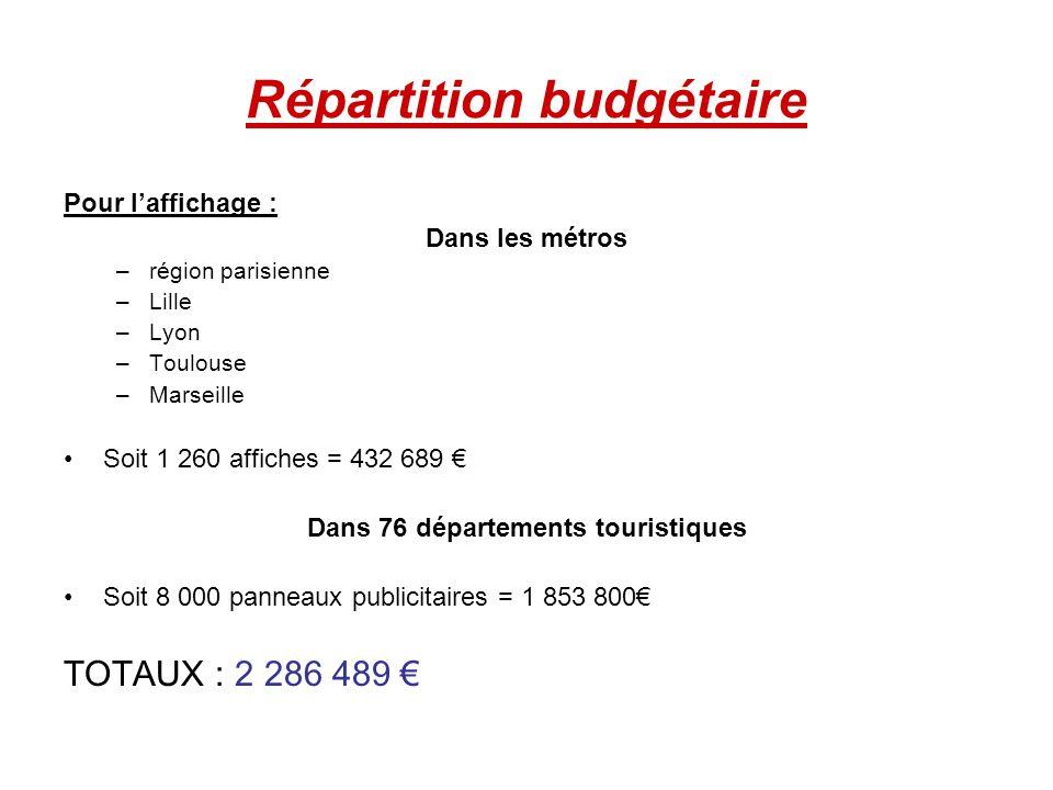 Répartition budgétaire Pour laffichage : Dans les métros –r–région parisienne –L–Lille –L–Lyon –T–Toulouse –M–Marseille Soit 1 260 affiches = 432 689