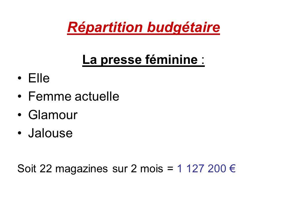 Répartition budgétaire La presse féminine : Elle Femme actuelle Glamour Jalouse Soit 22 magazines sur 2 mois = 1 127 200