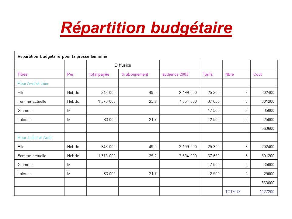 Répartition budgétaire Répartition budgétaire pour la presse féminine Diffusion TitresPer.total payée% abonnementaudience 2003TarifsNbreCoût Pour Avri