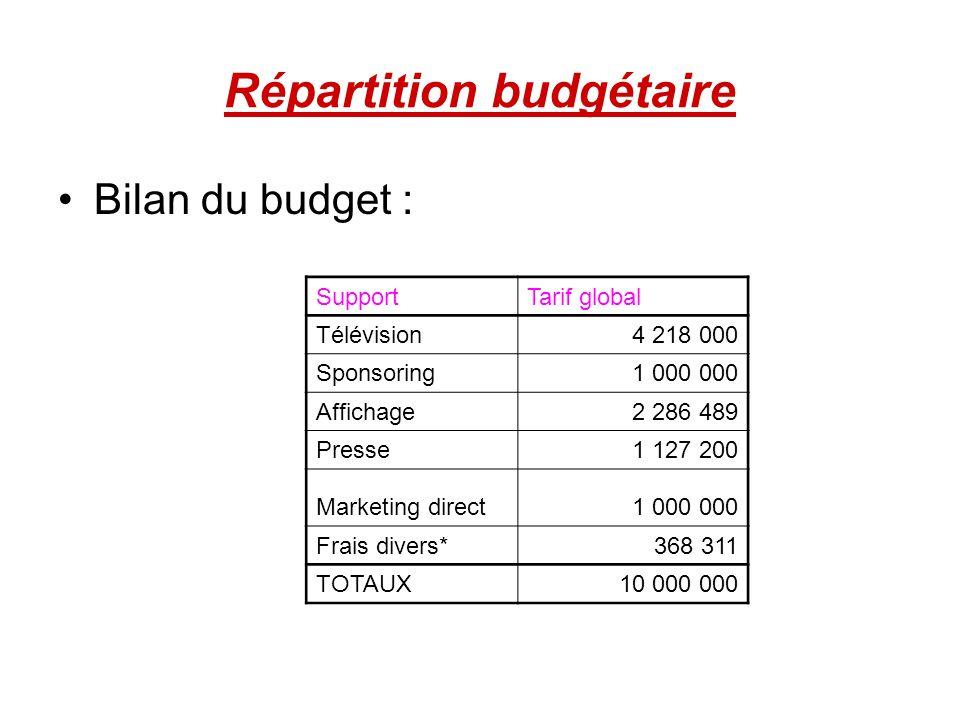 Répartition budgétaire Bilan du budget : SupportTarif global Télévision4 218 000 Sponsoring1 000 000 Affichage2 286 489 Presse1 127 200 Marketing dire