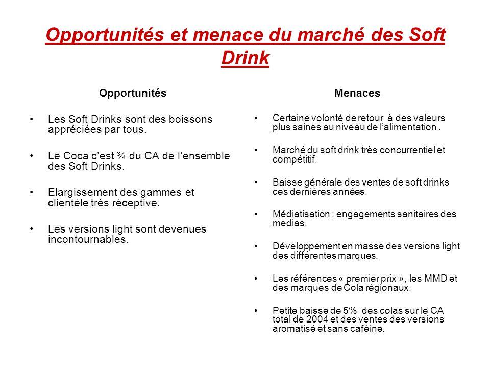 Opportunités et menace du marché des Soft Drink Opportunités Les Soft Drinks sont des boissons appréciées par tous. Le Coca cest ¾ du CA de lensemble