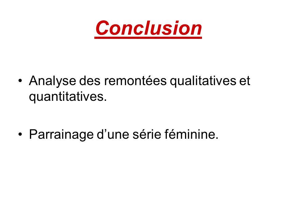 Conclusion Analyse des remontées qualitatives et quantitatives. Parrainage dune série féminine.