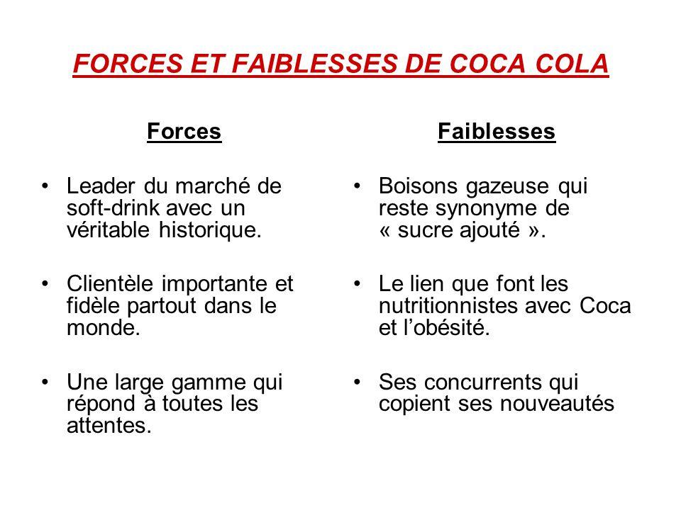 FORCES ET FAIBLESSES DE COCA COLA Faiblesses Boisons gazeuse qui reste synonyme de « sucre ajouté ». Le lien que font les nutritionnistes avec Coca et