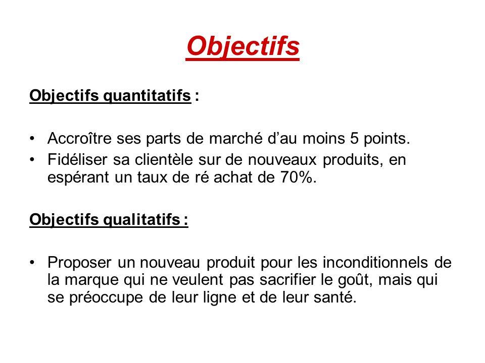 Objectifs Objectifs quantitatifs : Accroître ses parts de marché dau moins 5 points. Fidéliser sa clientèle sur de nouveaux produits, en espérant un t