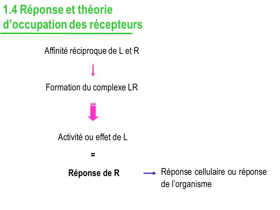 1.4 Réponse et théorie doccupation des récepteurs Affinité réciproque de L et R Formation du complexe LR Activité ou effet de L = Réponse de R Réponse