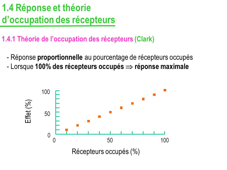 1.4.1 Théorie de loccupation des récepteurs (Clark) - Réponse proportionnelle au pourcentage de récepteurs occupés - Lorsque 100% des récepteurs occup