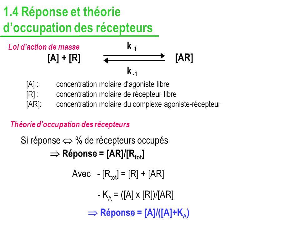 [A] + [R] [AR] k 1 k [A] : concentration molaire dagoniste libre [R] : concentration molaire de récepteur libre [AR]:concentration molaire du complexe