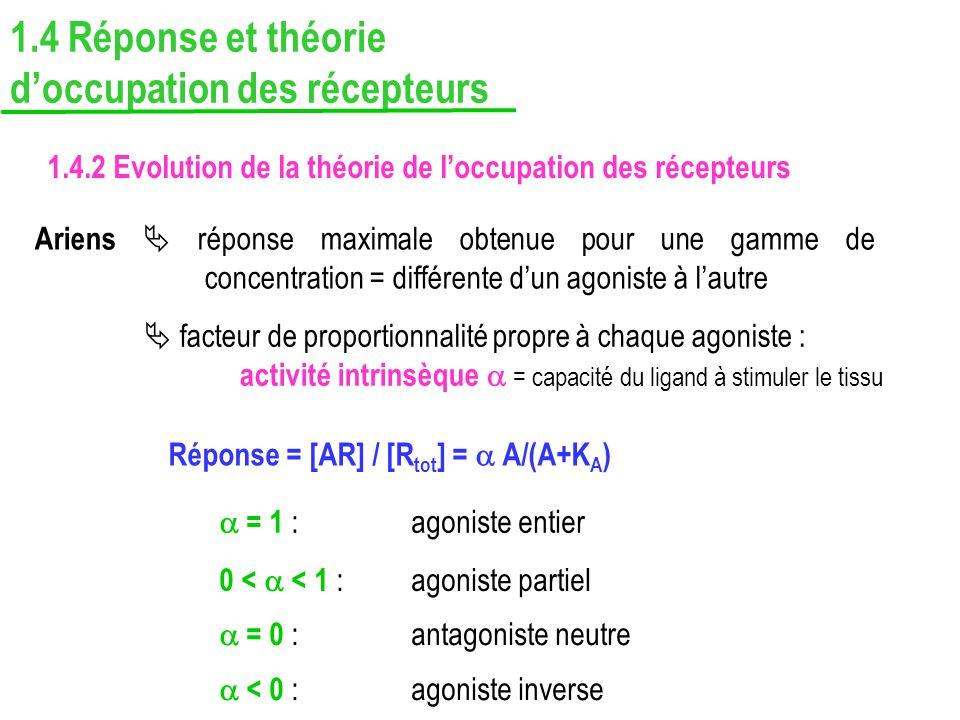 1.4.2 Evolution de la théorie de loccupation des récepteurs Ariens réponse maximale obtenue pour une gamme de concentration = différente dun agoniste