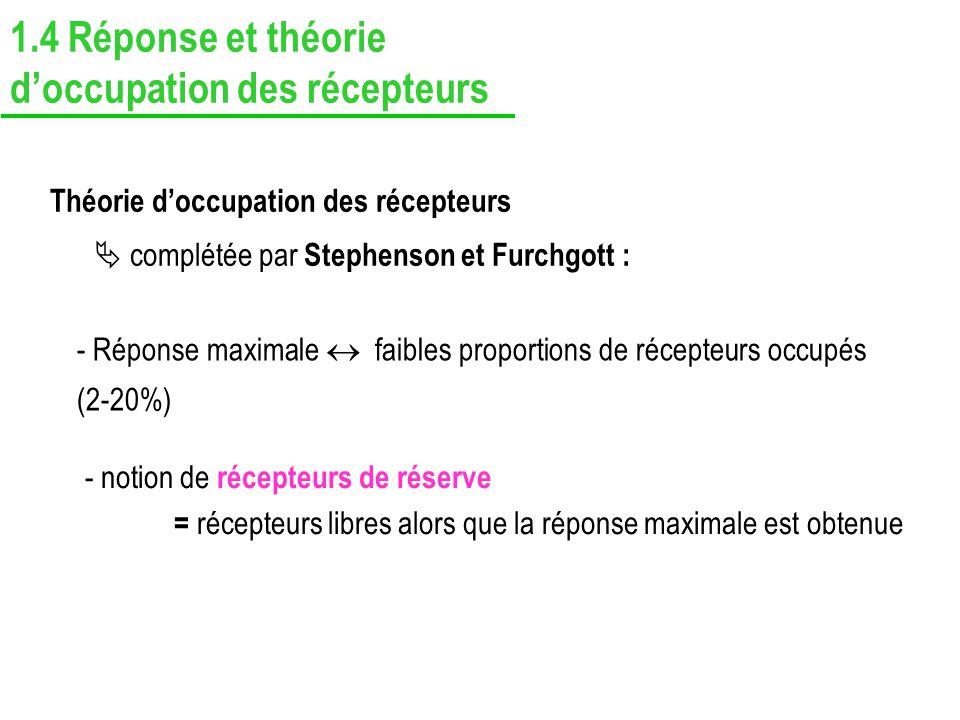Théorie doccupation des récepteurs complétée par Stephenson et Furchgott : - Réponse maximale faibles proportions de récepteurs occupés (2-20%) - noti
