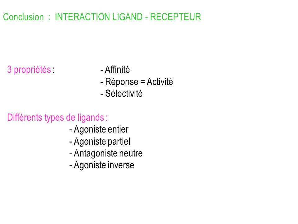 Conclusion : INTERACTION LIGAND - RECEPTEUR 3 propriétés :- Affinité - Réponse = Activité - Sélectivité Différents types de ligands : - Agoniste entie