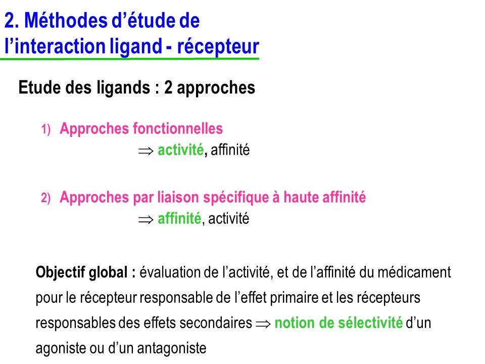 1) Approches fonctionnelles activité, affinité Objectif global : évaluation de lactivité, et de laffinité du médicament pour le récepteur responsable