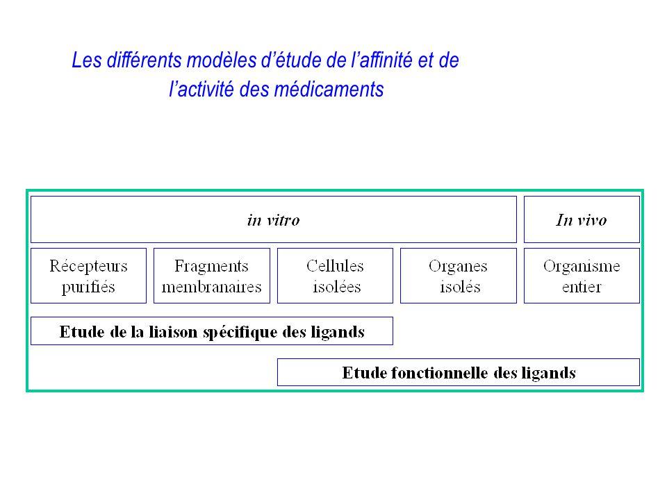 Les différents modèles détude de laffinité et de lactivité des médicaments