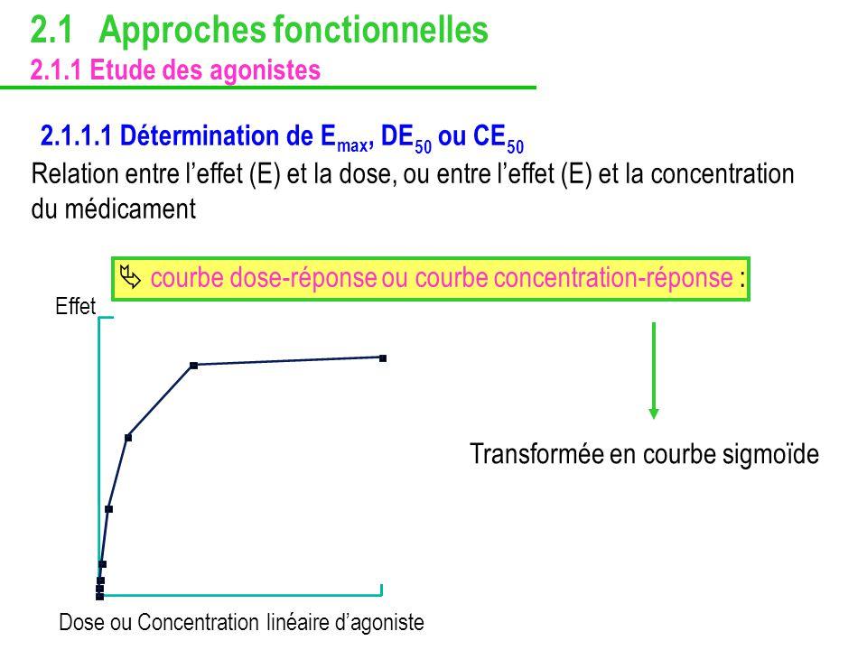 2.1.1.1 Détermination de E max, DE 50 ou CE 50 Dose ou Concentration linéaire dagoniste Effet Transformée en courbe sigmoïde Relation entre leffet (E)