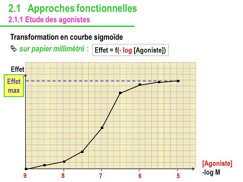 2.1 Approches fonctionnelles 2.1.1 Etude des agonistes Transformation en courbe sigmoïde sur papier millimétré : Effet = f(- log [Agoniste]) 9 8 7 6 5