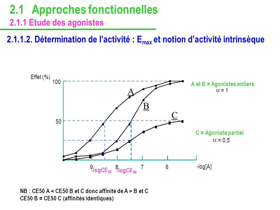 2.1.1.2. Détermination de lactivité : E max et notion dactivité intrinsèque -log[A] 100 50 9876 = 1 = 0,5 -logCE 50 Effet (%) C = Agoniste partiel A e