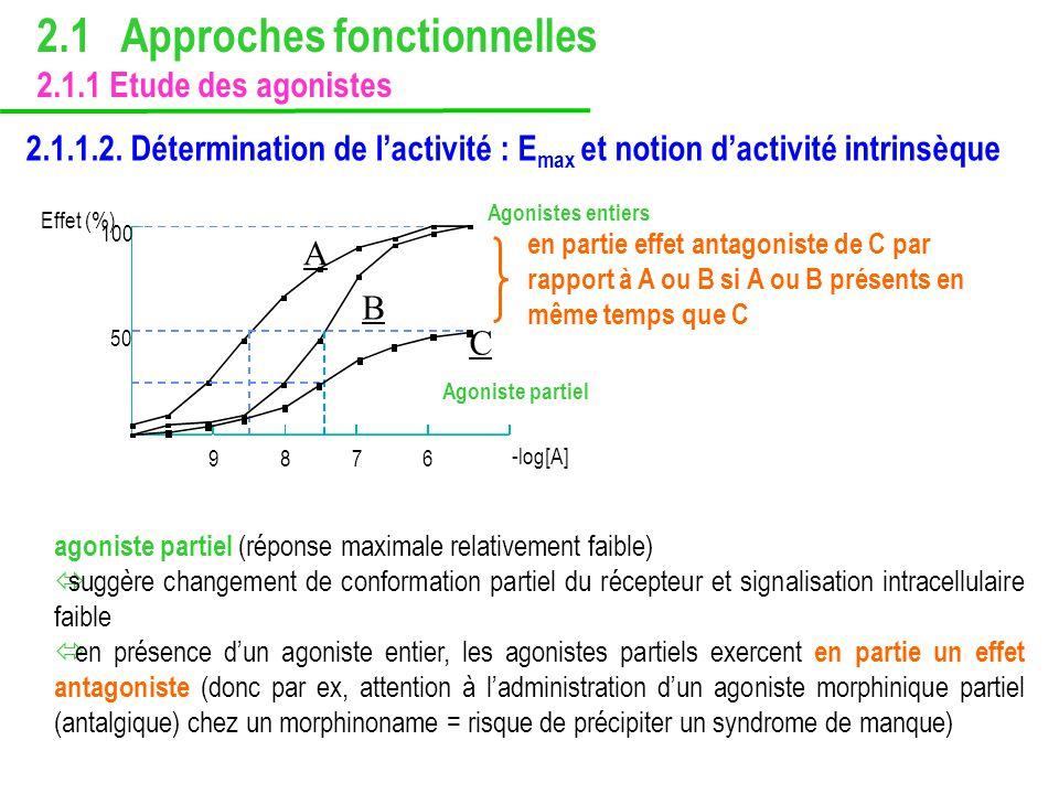 2.1.1.2. Détermination de lactivité : E max et notion dactivité intrinsèque agoniste partiel (réponse maximale relativement faible) suggère changement
