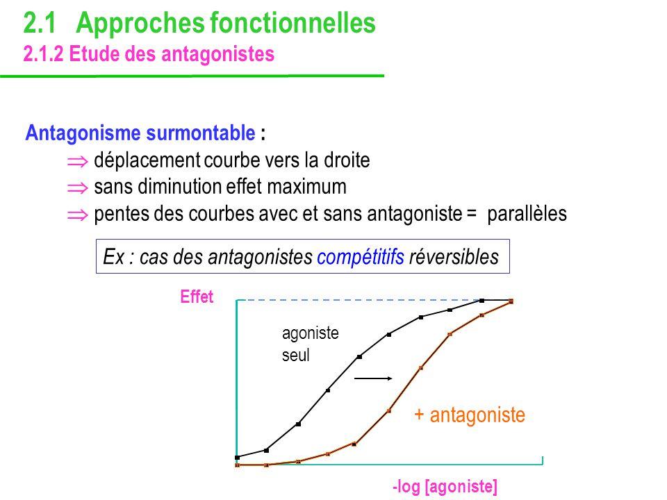 Antagonisme surmontable : déplacement courbe vers la droite sans diminution effet maximum pentes des courbes avec et sans antagoniste = parallèles Ex