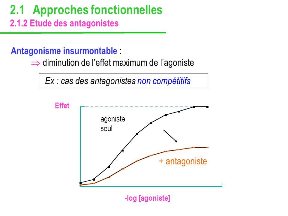Antagonisme insurmontable : diminution de leffet maximum de lagoniste Ex : cas des antagonistes non compétitifs 2.1 Approches fonctionnelles 2.1.2 Etu
