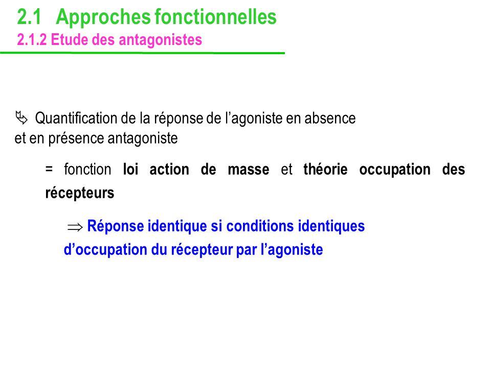 Quantification de la réponse de lagoniste en absence et en présence antagoniste = fonction loi action de masse et théorie occupation des récepteurs Ré