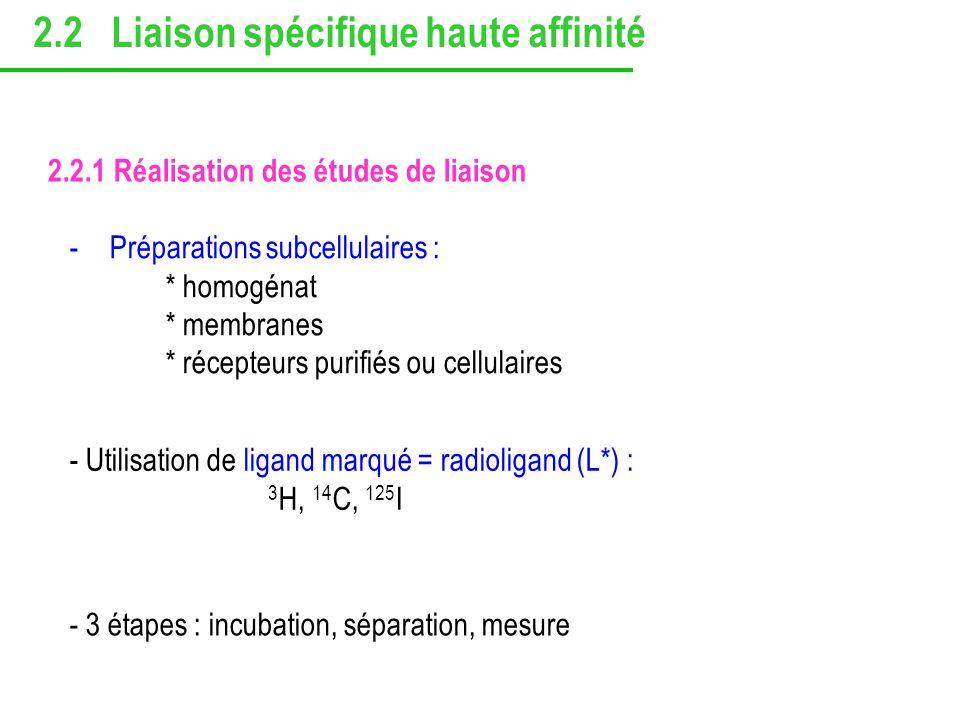 2.2.1 Réalisation des études de liaison -Préparations subcellulaires : * homogénat * membranes * récepteurs purifiés ou cellulaires - Utilisation de l