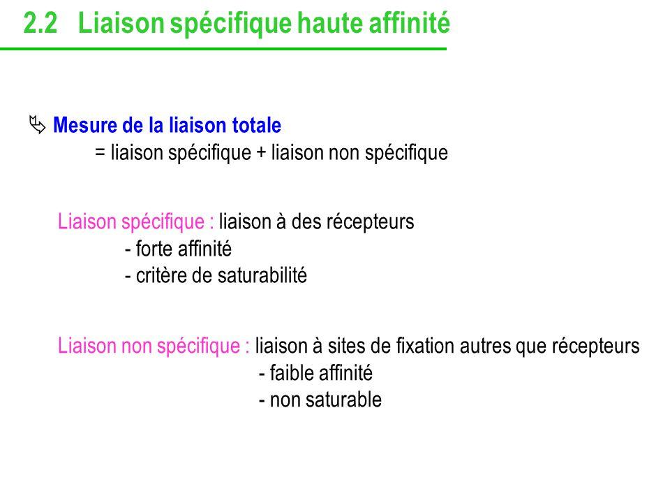 Liaison non spécifique : liaison à sites de fixation autres que récepteurs - faible affinité - non saturable Liaison spécifique : liaison à des récept
