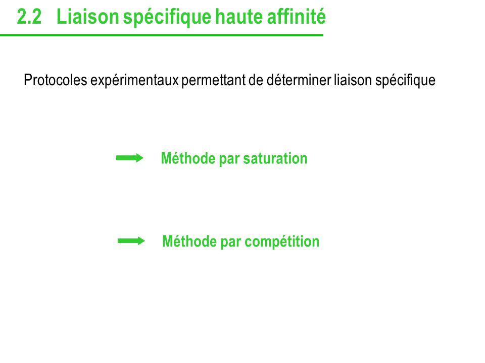 Protocoles expérimentaux permettant de déterminer liaison spécifique Méthode par saturation Méthode par compétition 2.2 Liaison spécifique haute affin